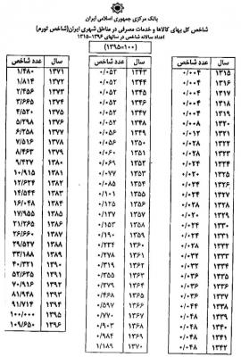 جدول شاخص محاسبه مهریه